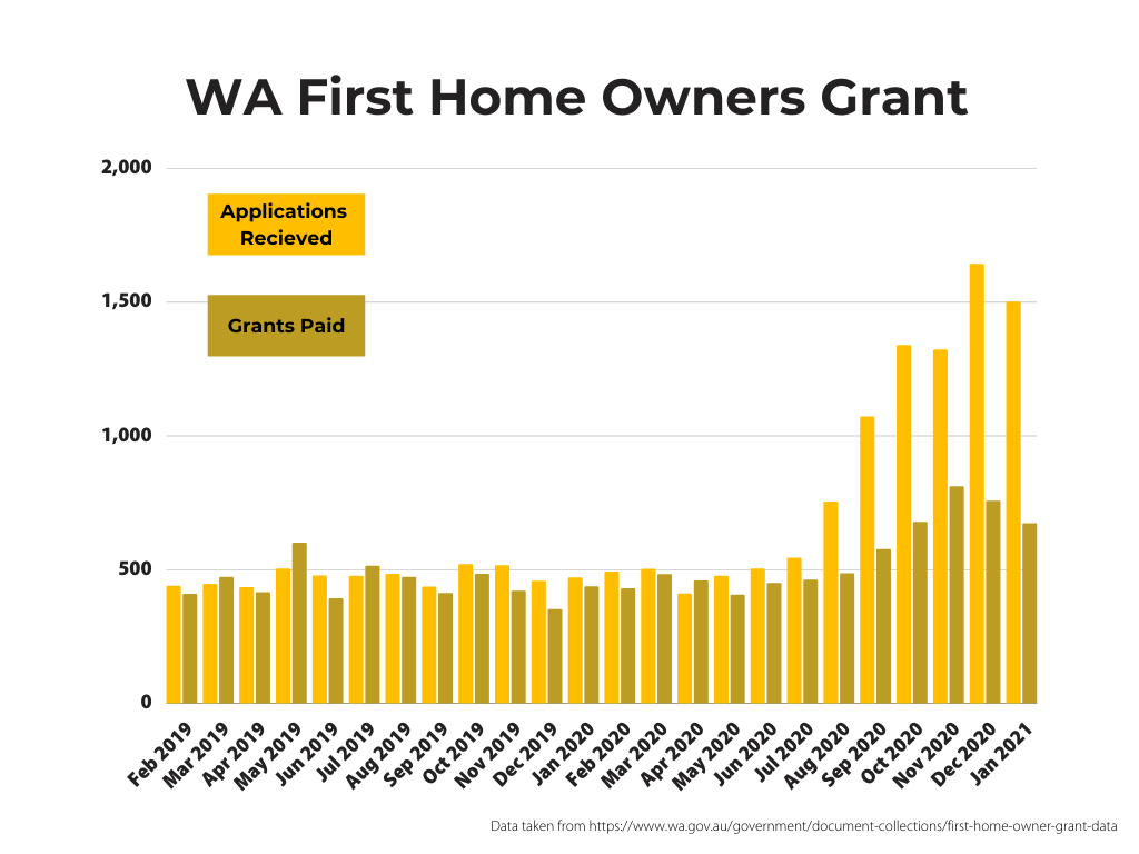 Bar graph showing WA First Home Owner Grant (FHOG) applications and payments since February 2019